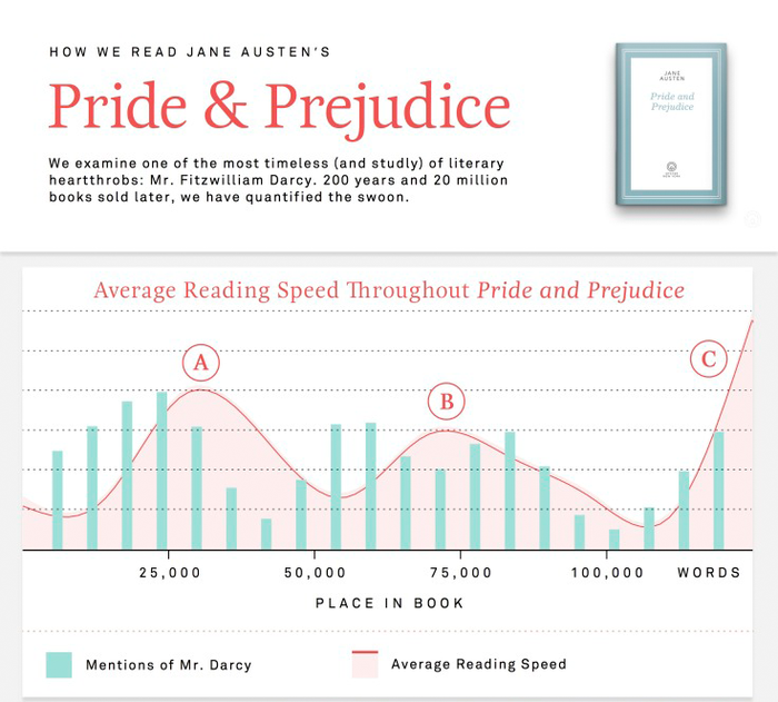 pride_and_prejudice_reading_speed.0